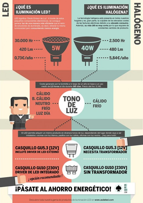 Comparativa halógeno vs LED