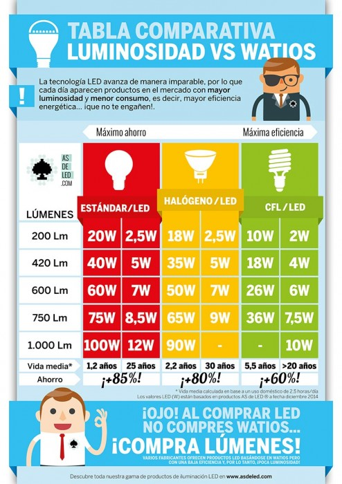 Tabla comparativa lumenes vs Watios